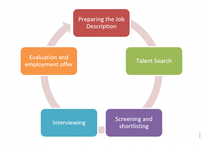 Staffing-how-it-works
